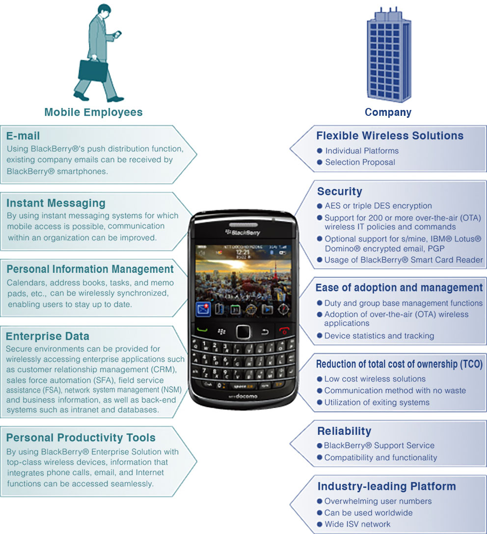 Features | BlackBerry Distribution | Smartphone Related Solutions
